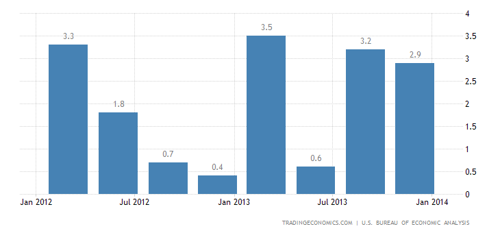 US GDP Growth Revised Down to 2.4% in Q4