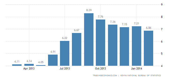 Kenya Inflation Rate Falls to 6.86% in February