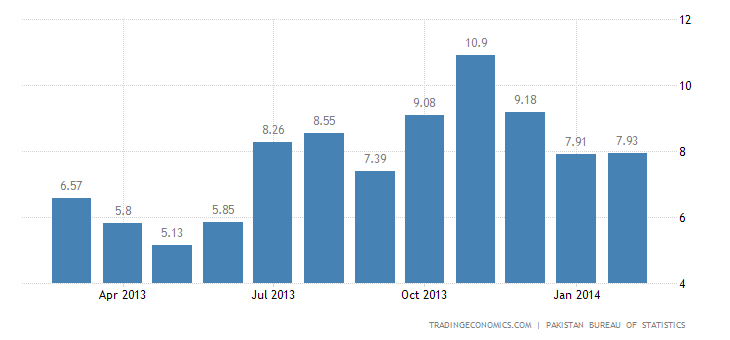 Pakistan Inflation Rate Almost Unchanged in February