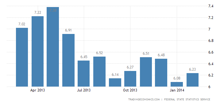 Russia Inflation Rate Edges Up Slightly in February