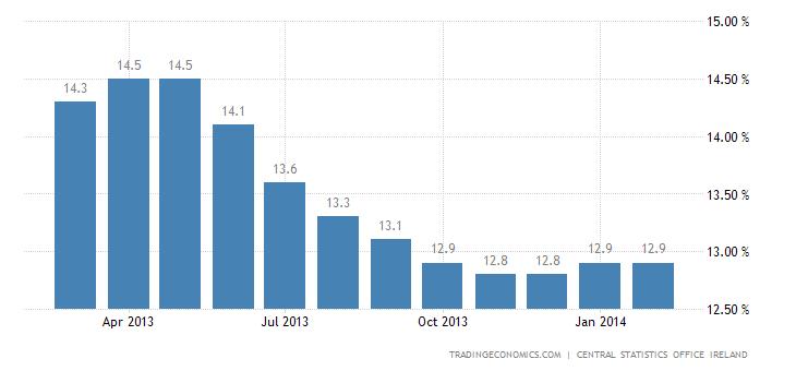 Irish Unemployment Rate Falls Below 12%