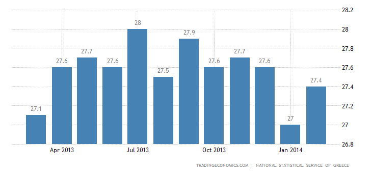 Greece Unemployment Rate Falls Slightly