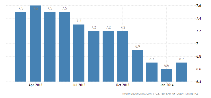 US Unemployment Rate Rises Slightly in February