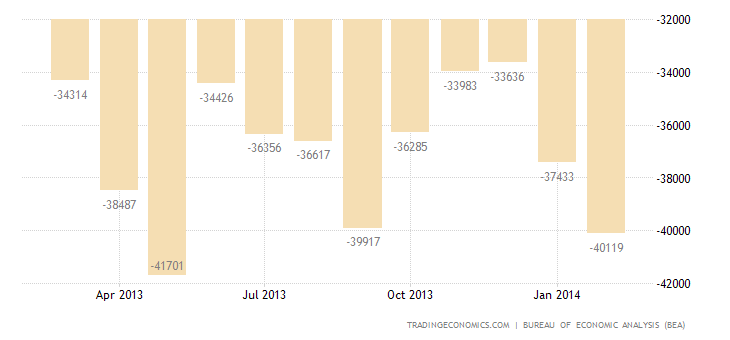 US Trade Deficit Widens Slightly In January