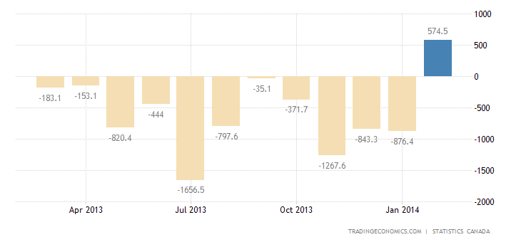 Canada Trade Deficit Narrows Sharply in January