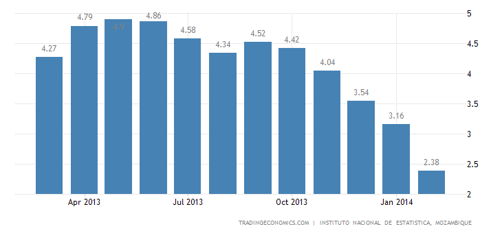 Mozambique Inflation Rate Slows to 11-Month Low