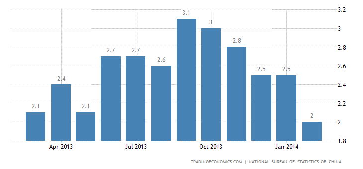 China Inflation Decelerates in February