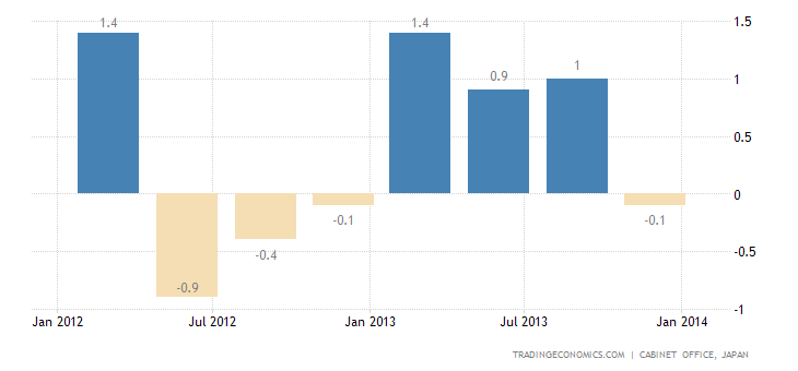 Japan GDP Growth Revised Down to 0.2% in Q4