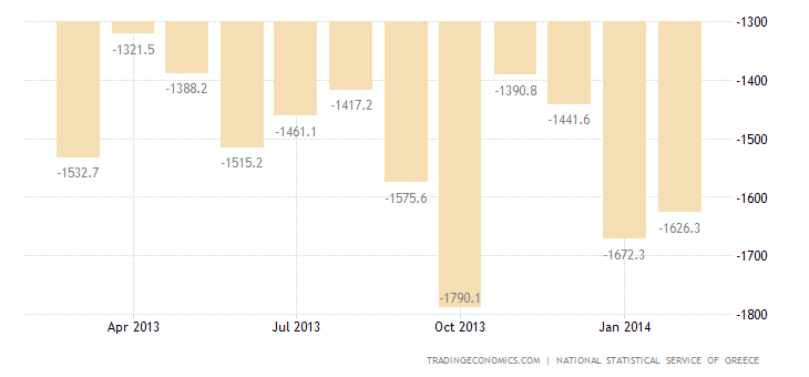 Greek Trade Deficit Narrows in January