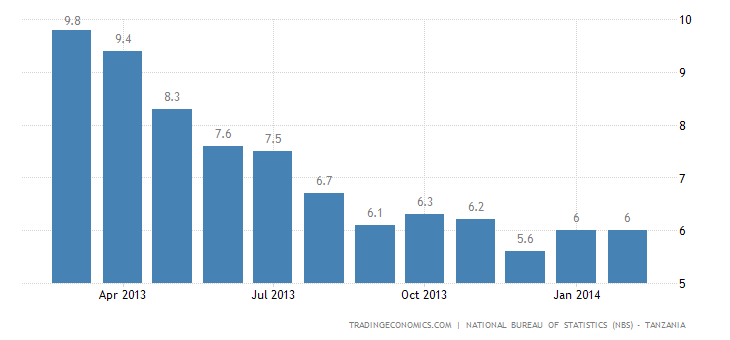 Tanzania Inflation Rate Unchanged in February