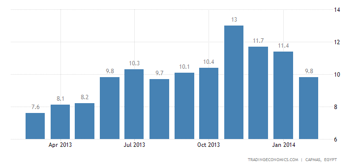 Egypt Inflation Rate Down to 6-Month Low