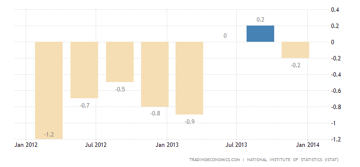 Italian GDP Growth Confirmed in Q4