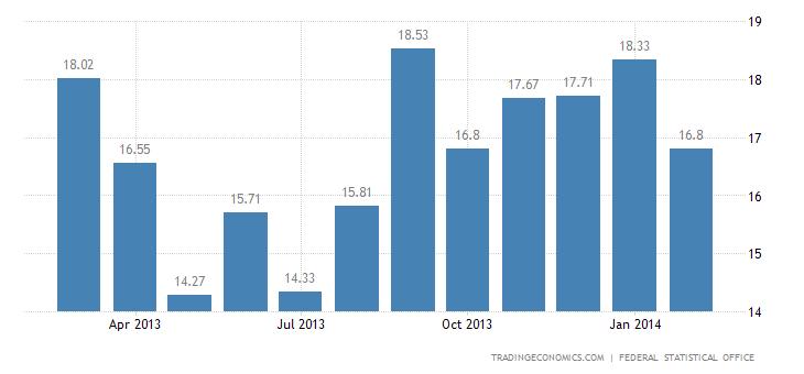 German Trade Surplus Widens in January