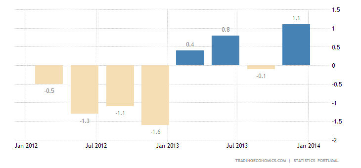 Portuguese GDP Advanced More than Expected in Q4