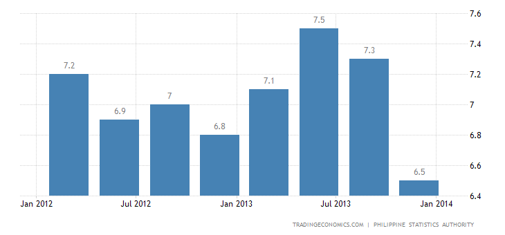 Philippines Unemployment Rate Up to 7.5%