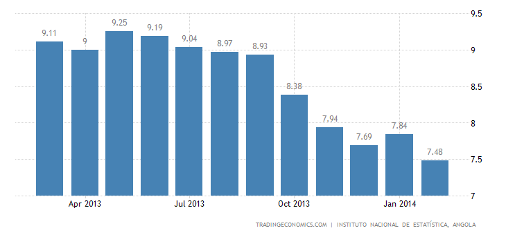 Angola Inflation Rate Decelerates