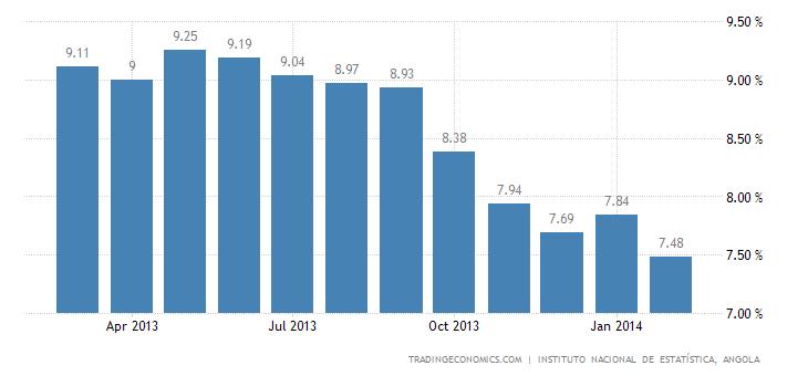 Angola Inflation Rate Decelerates
