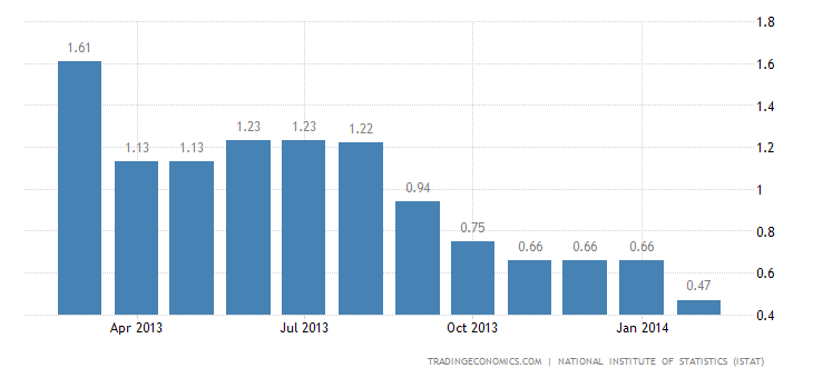 Italy Inflation Confirmed at 0.5% in February