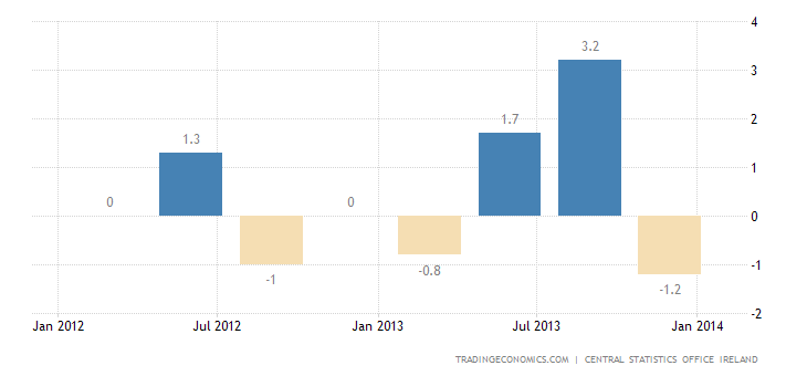 Irish Economic Growth Disappoints in Q4
