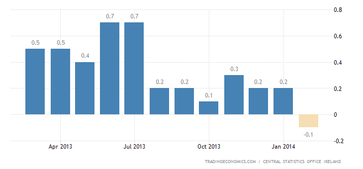 Ireland Inflation Rate Falls to 3-1/2-Year Low