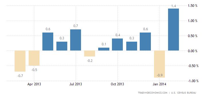 U.S. Retail Sales Rebound in February