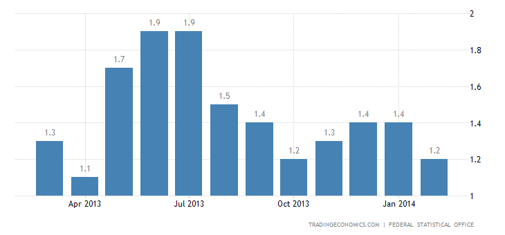 Germany Inflation Rate Confirmed at 1.2% in February