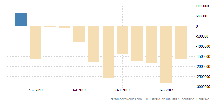 Spanish Trade Deficit Narrows in January over a Year Earlier