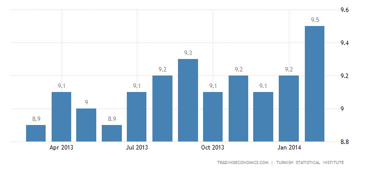 Turkish Unemployment Rate at 10%