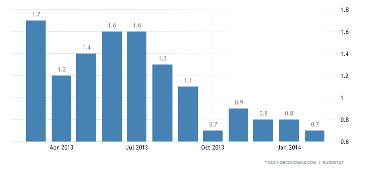 Euro Area Inflation Rate Back to 0.7% in February