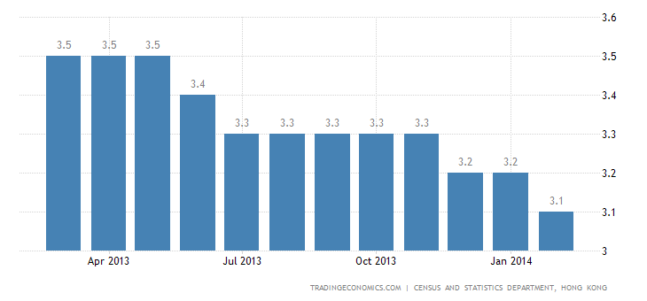 Hong Kong Unemployment Rate Stable at 3.1%