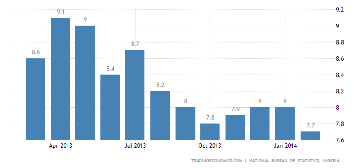 Nigeria Inflation Falls to 6-Year Low