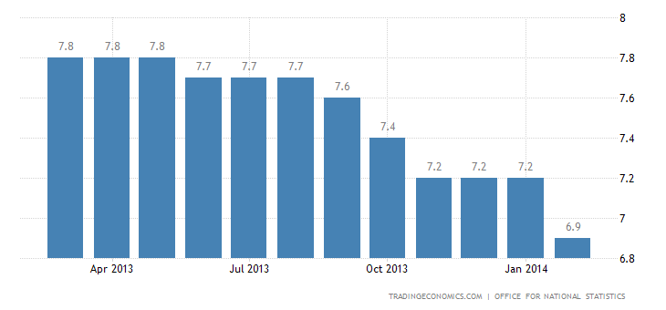 UK Unemployment Rate Steady at 7.2%