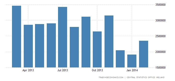Ireland Posts € 3 Billion Trade Surplus in January