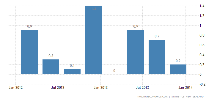 New Zealand GDP Growth Slows in Q4