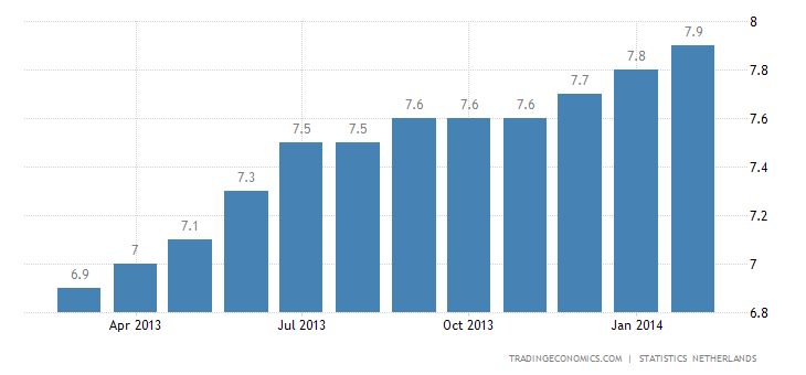 Dutch Unemployment Rate Rises Further in February