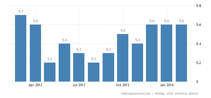 Russia Unemployment Rate Unchanged at 5.6%