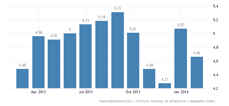 Mexico Unemployment Rate Falls in February
