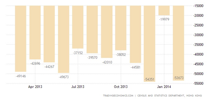 Hong Kong Trade Deficit Widens 58% YoY in February
