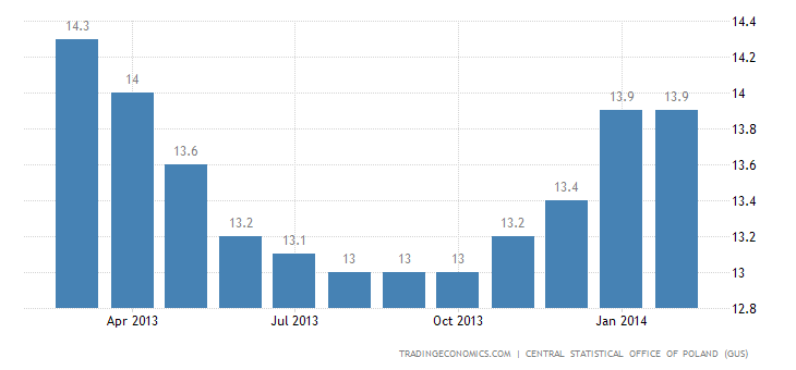 Poland Unemployment Rate at 13.9%