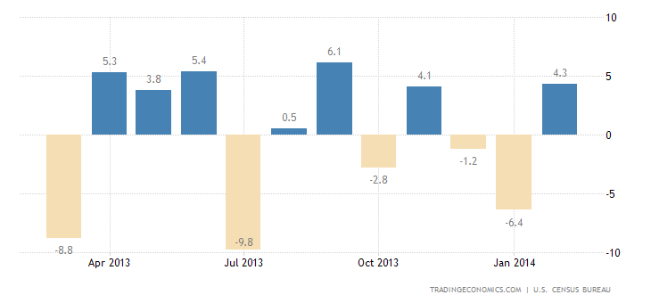 US Durable Goods Orders Rise More Than Expected on Aircrafts