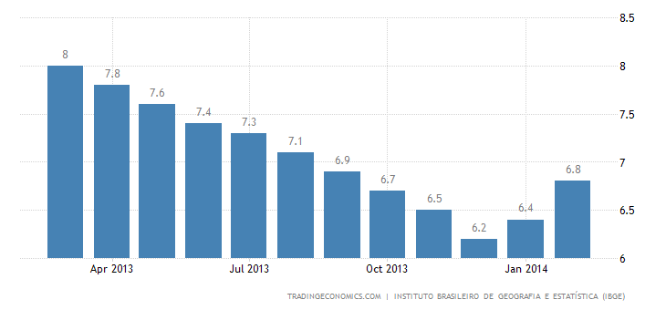 Brazil Unemployment Rate Up to 4-Month High