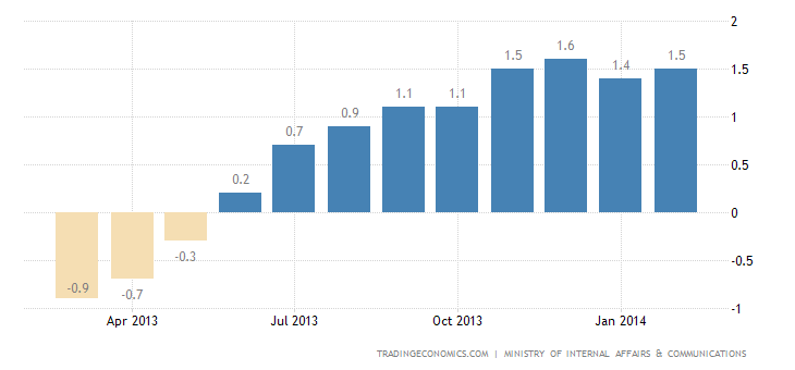 Japan Annual Inflation Rate Up 1.5% in February