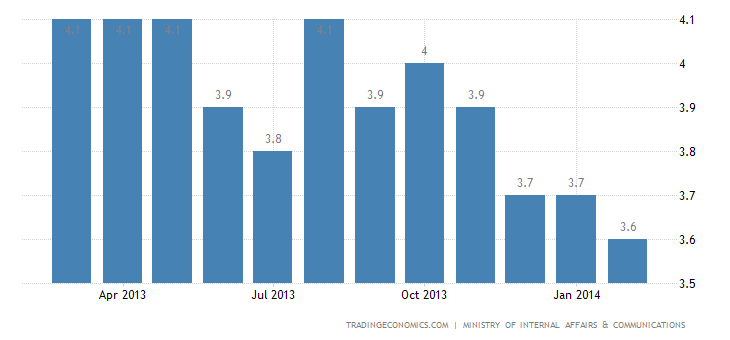 Japan Unemployment Rate Falls to 3.6% in February