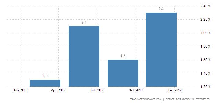 UK Economy Advances 1.7% in 2013