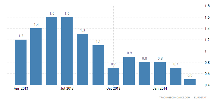 Euro Area Inflation Rate Slows Again in March