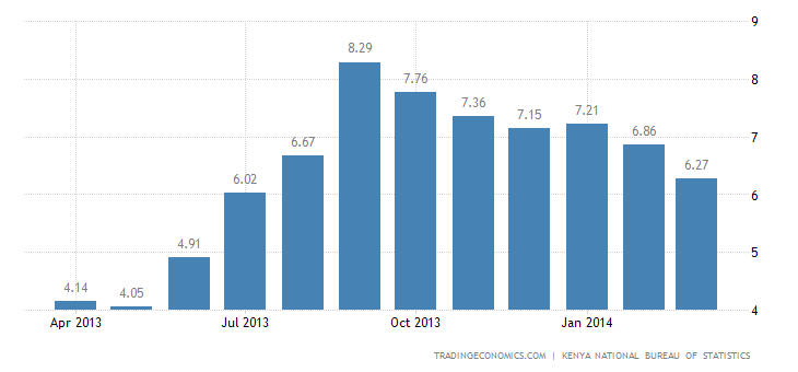 Kenya Inflation Rate Edges Down to 6.27% in March