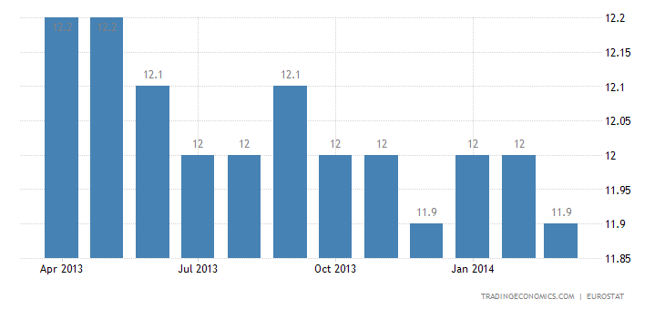 Euro Area Unemployment Rate Steady in February