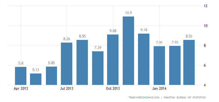 Pakistan Inflation Rate Up To 8.5% in March