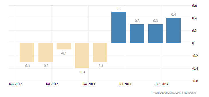 Euro Area GDP Growth Revised Down in Q4