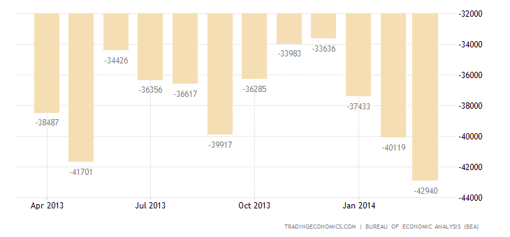US Trade Deficit Widens 7.7% in February